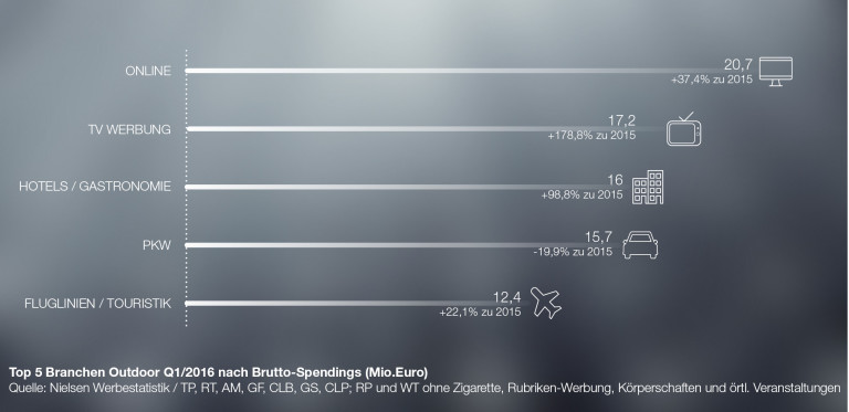 FACTS Ausgabe 2-2016, Out-of-Home Media, Klassik Out-of-Home Media, Spendings, Nielsen